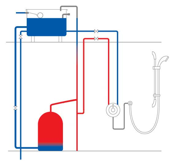 Things To Consider With A Low Pressure Gravity-fed System